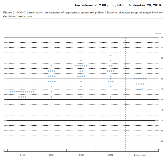 Fed Interest Rate Forecast