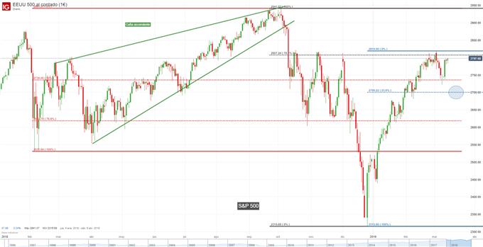Gráfico diario S&P 500 – 13/03/2019