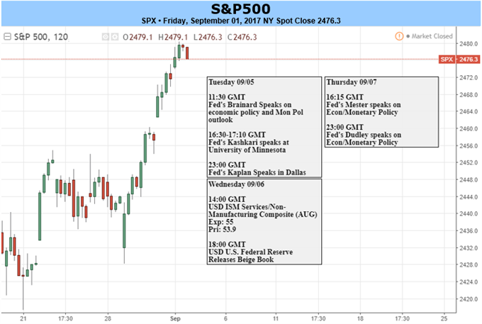 DAX Seeking Boost from ECB; S&P 500 Staring Down New Record