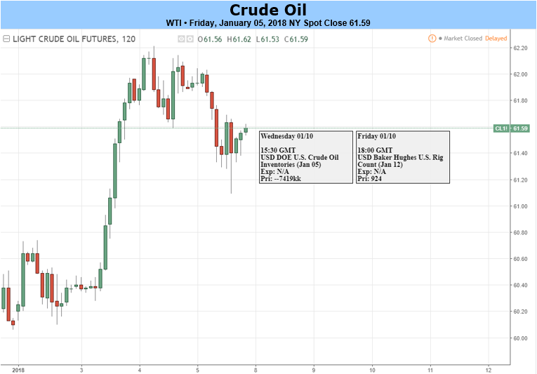 Forex crude oil real time chart