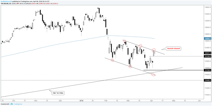 S&P 500, DAX & FTSE - Global Markets at Risk of Another Swoon