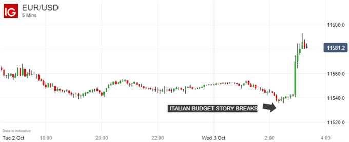 Sharp Spike: Euro Vs US Dollar, 5-Minute Chart