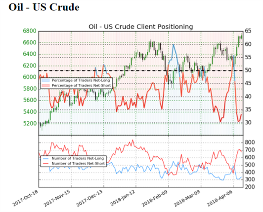 US AM Digest: Crude Oil Falls as Geopolitical Risks Unwind
