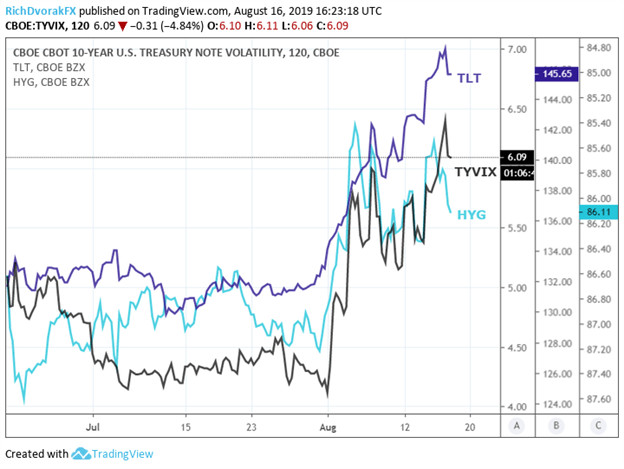 TYVIX Index Price Chart and TLT ETF and HYG ETF