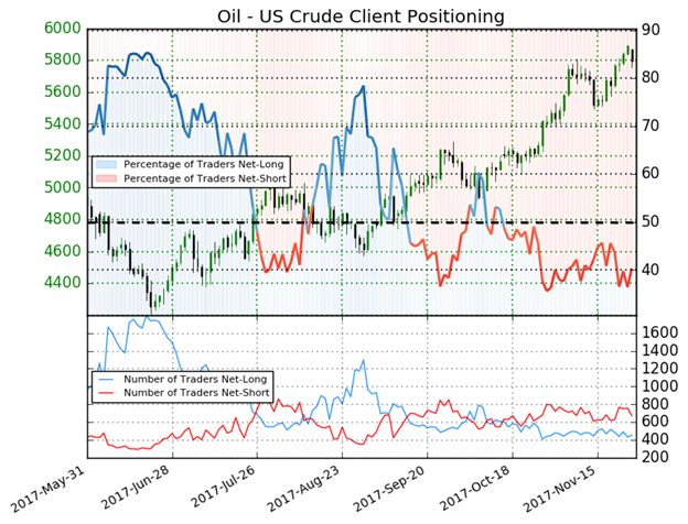 Crude Oil Price Forecast: Fall From 2-Year High Shouldn't Worry Bulls