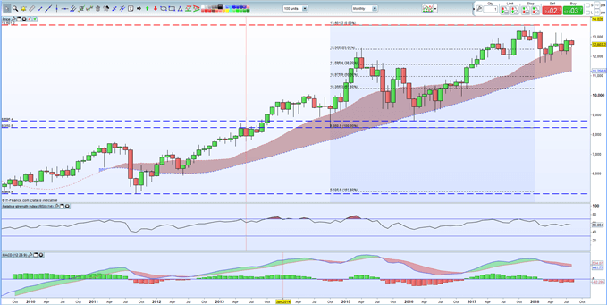 Dax 30 price chart with moving averages, macd and fibonacci technical indicators.