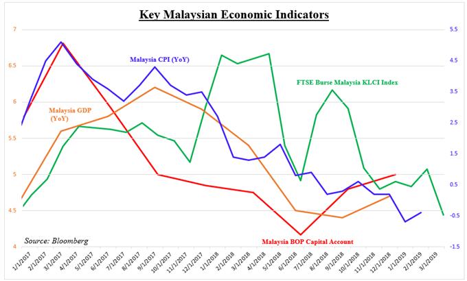 Malaysian GDP, CPI, Capital Flows and KLCI Index
