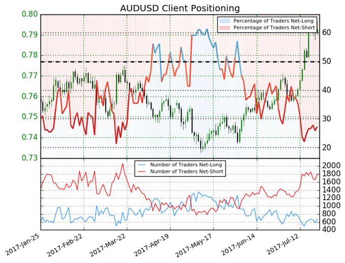 Australian Dollar – Next Move is Key