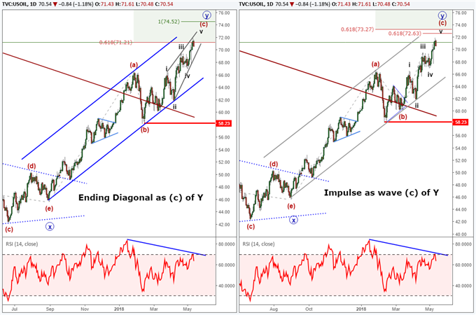Two higher probability Elliott Wave counts for crude oil showing an ending diagonal and impulse wave.