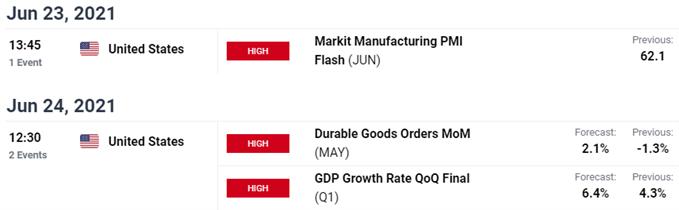Key US Economic Data Releases - USD Economic Calendar - DXY Event Risk Post-FOMC