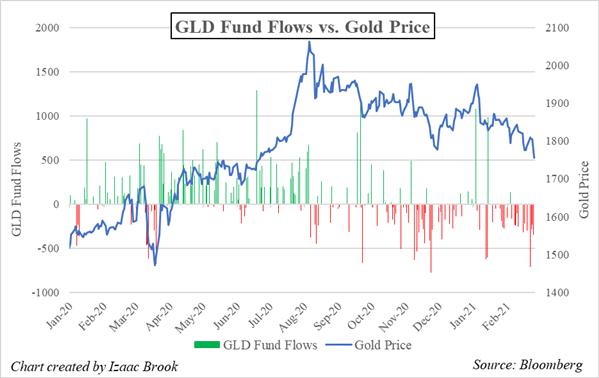 Nasdaq 100, Gold, Financial Fund Flows During Yields-Driven Volatility