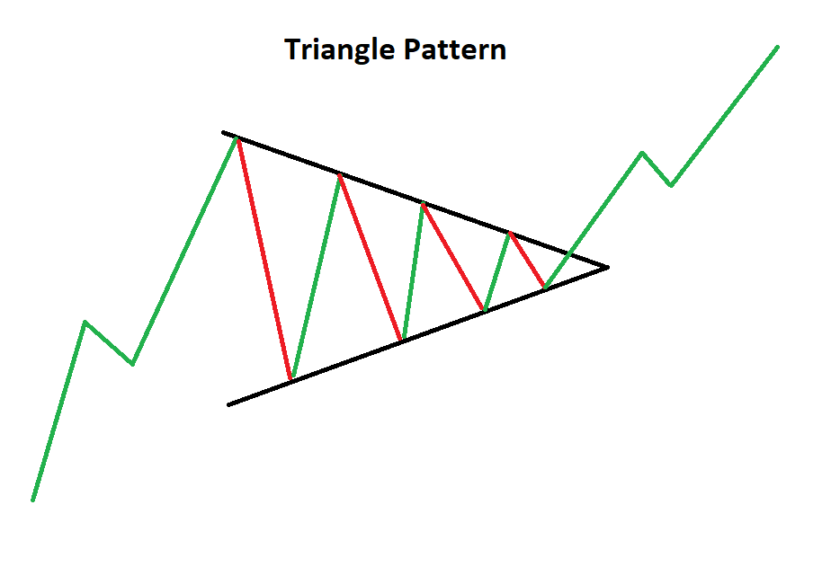 """Reasons for the """"Triangle"""" Pattern Formation"""
