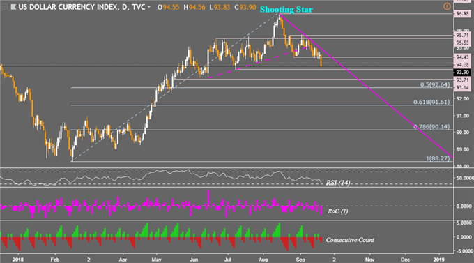 US Dollar Downtrend Gains Speed for Fed, Yen Prices May Fall Next