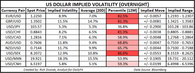 USD Price Chart Outlook US Dollar Implied Volatility Trading Ranges GBPUSD AUDUSD