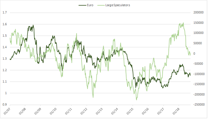 euro cftc cot positioning, large specs