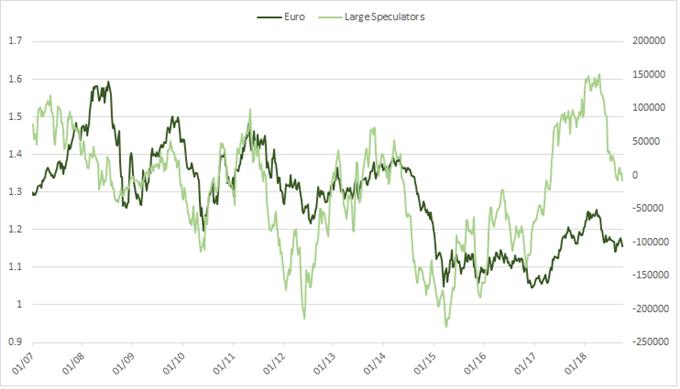 Euro-Positionierung laut CFTC CoT, Großspekulanten
