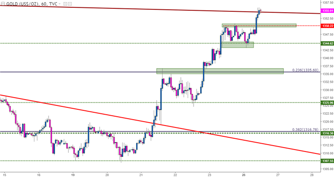 gold price chart hourly time frame