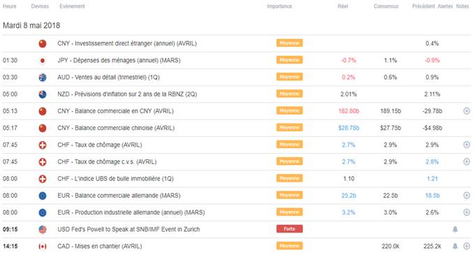 Revue des marchés pour la semaine