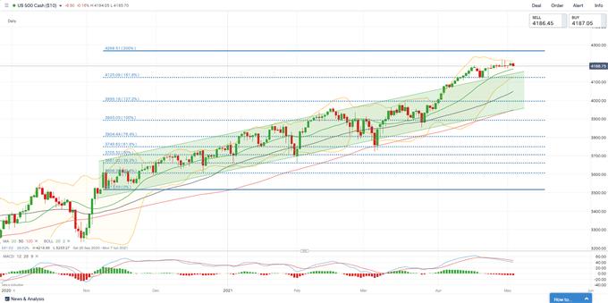 S&P 500 Index Rises on Dovish Fed, Nikkei 225 and ASX 200 Open Mixed
