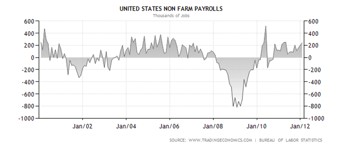 NFP The Monthly Market Mover
