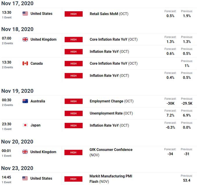Economic Calendar - Key Data Releases - USD, EUR, AUD, GBP, JPY