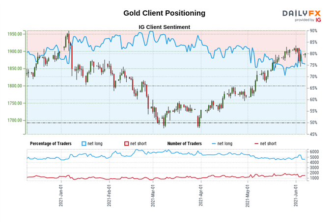 Gold Price Forecast: Aiming Higher after Retesting Bull Flag Breakout - Levels for XAU/USD