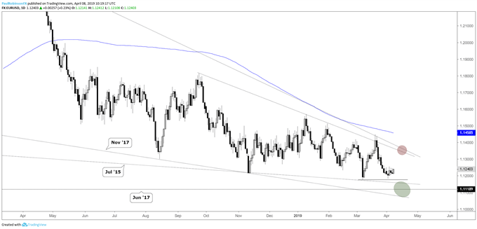 EURUSD daily chart, support from here to down a little lower