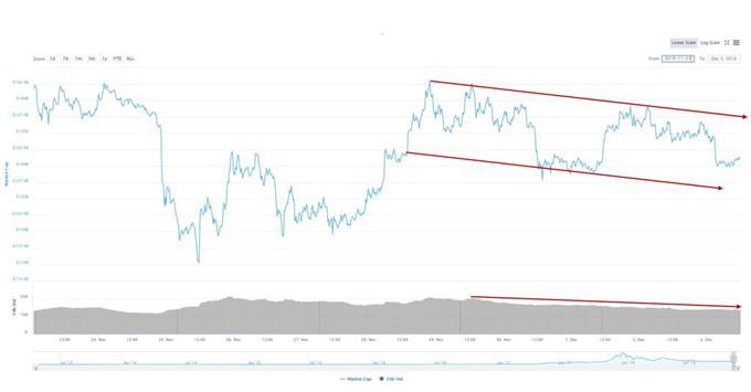 Rückgang im Handelsvolumen zu verzeichnen