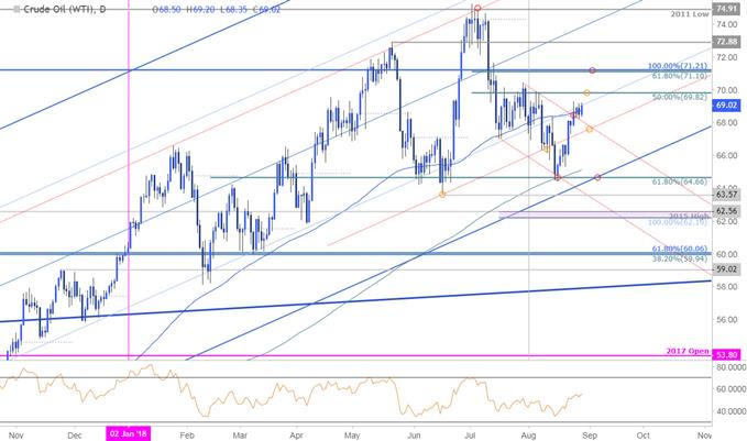 Crude Oil Price Outlook Wti Reversal Approaching Initial Targets