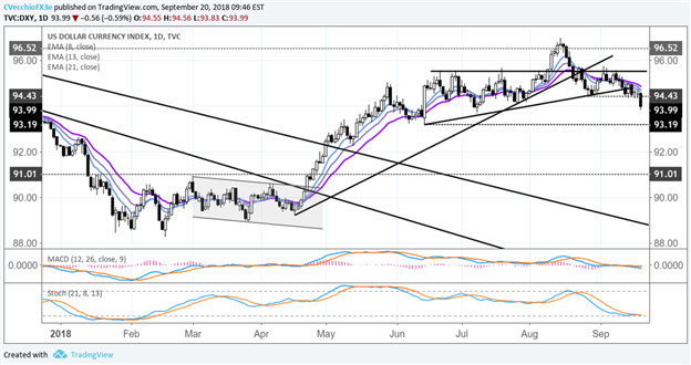 Central Bank Weekly: US Dollar has Next Week's Fed Hike Priced In