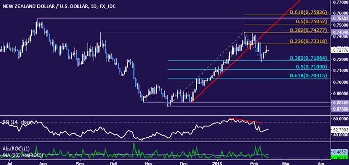 NZD/USD Technical Analysis: Trend Points Lower Despite Rebound