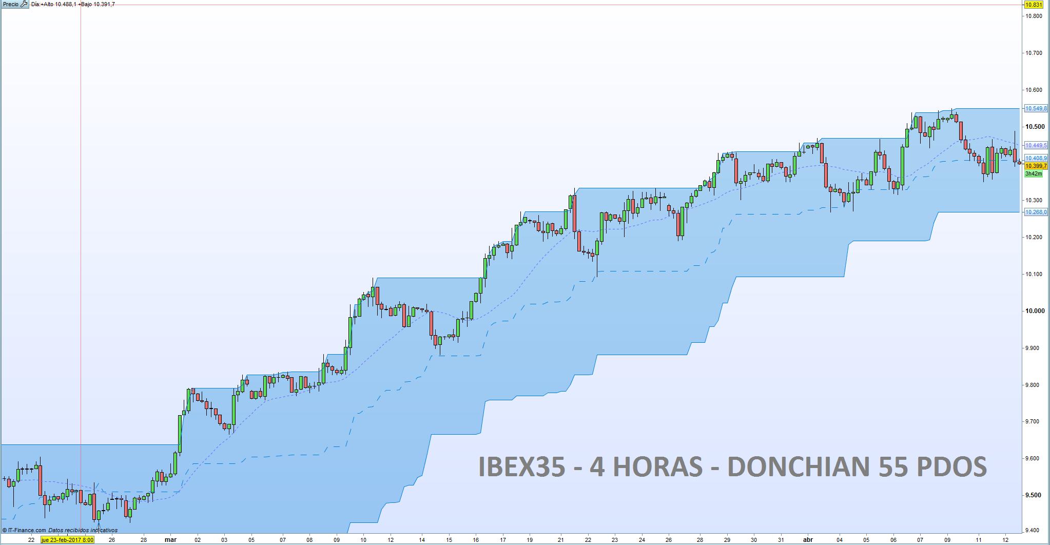 Análisis de tendencia para el IBEX35