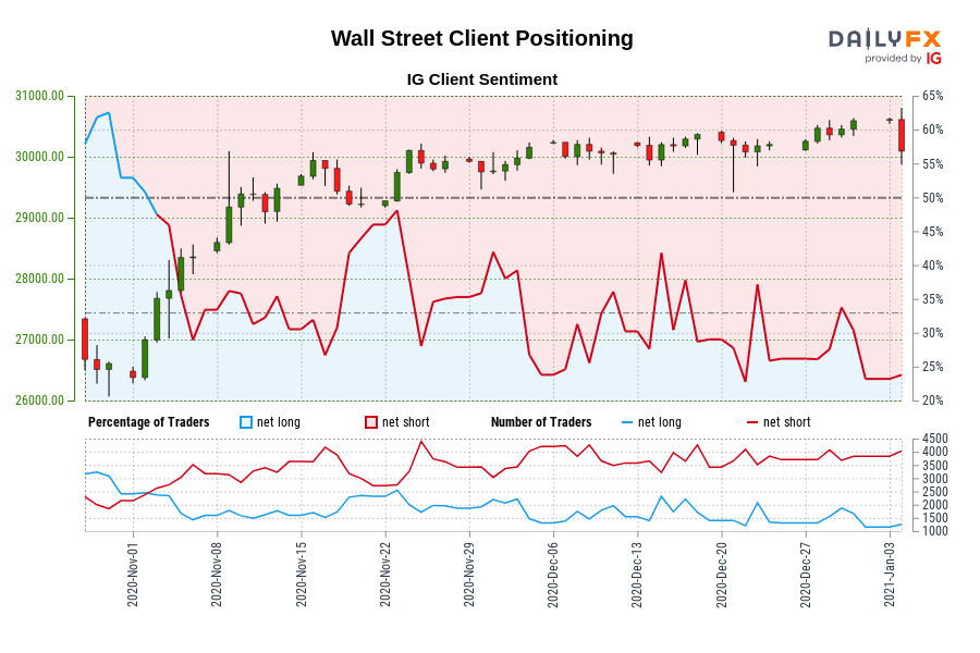 Our data shows traders are now net-long Wall Street for the first time since Nov 03, 2020 when Wall Street traded near 27,674.70.