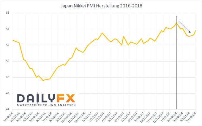 Japanischer Yen: US-Dollar und Konjunktur weiter im Fokus der Anleger!
