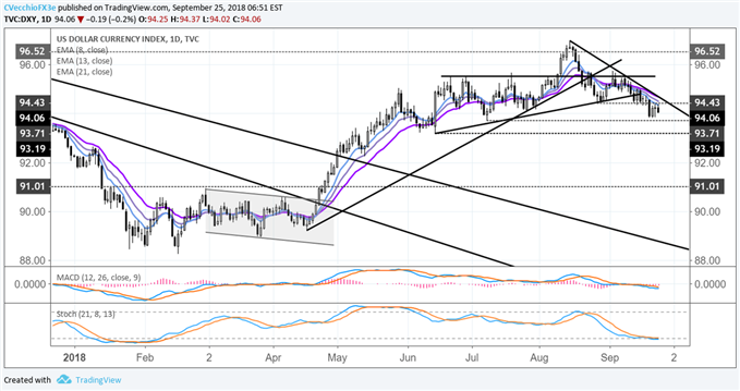US Dollar Remains Biased Lower Before Tomorrow's FOMC Meeting