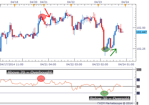 Forex oversold overbought indicator