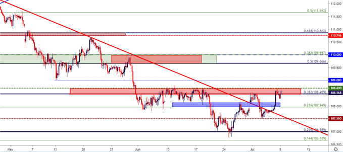 US Dollar Price Action Setups in EUR/USD, USD/JPY, USD/CAD