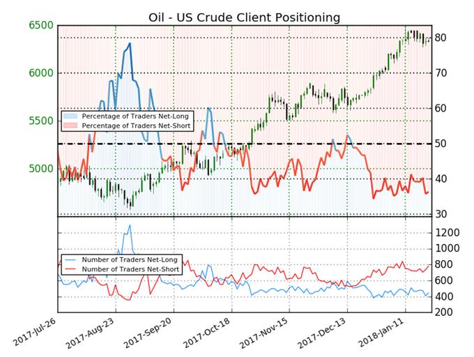 US Oil Sentiment indicator