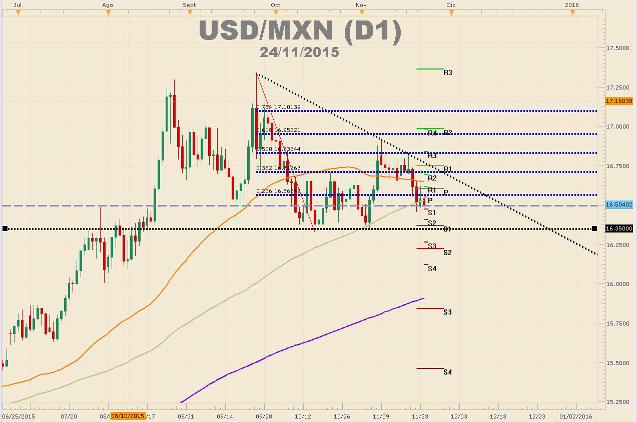 Peso mexicano logra frenar las caídas frente al dólar.