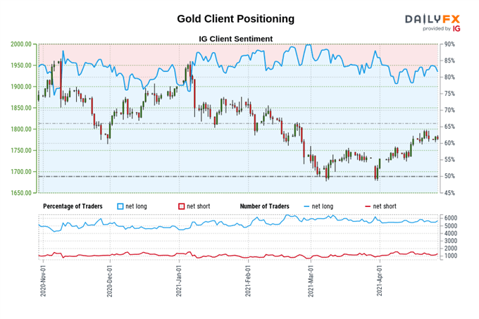 Gold Price Forecast: Double Bottom Validation Signals Further Gains on Offer