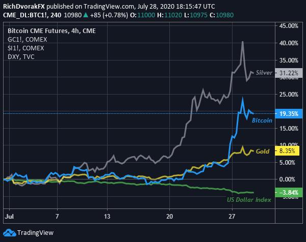 capacita totale mercato btc