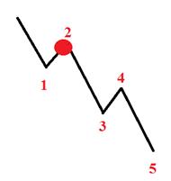 GBP-Trading: GBP/USD Short und EUR/GBP Short