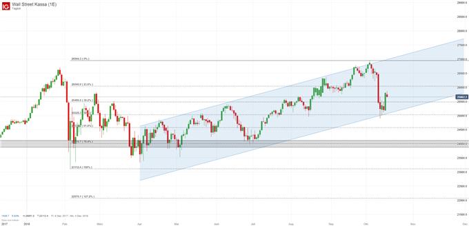 Dow Jones Index Chart auf Tagesbasis