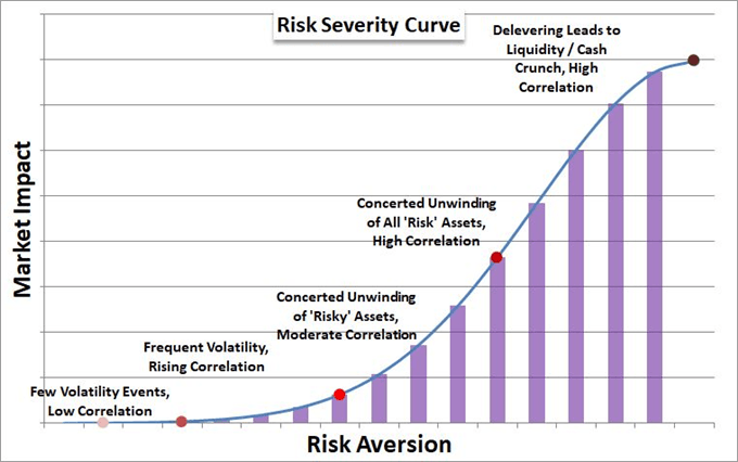 Risk Aversion is the First Step, Trouble in Positioning is the Next