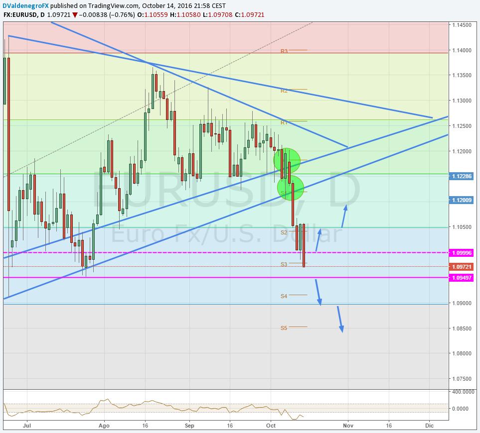 EUR / USD busca confirmar perdida de 1.100 y se prepara para la decisión de tipos del BCE