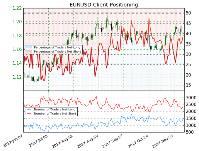 Recent Developments in Trader Sentiment May Push Euro Lower