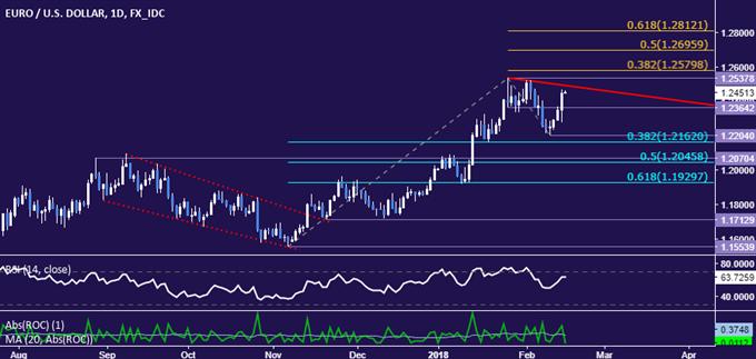 EUR/USD Technical Analysis: Euro Rebound Facing Key Resistance