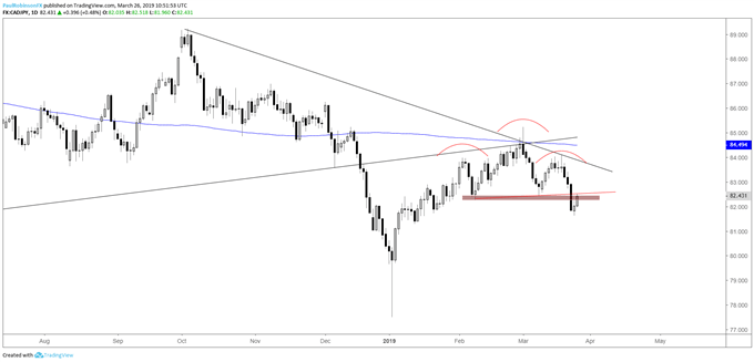 CADJPY daily chart, H&S pattern