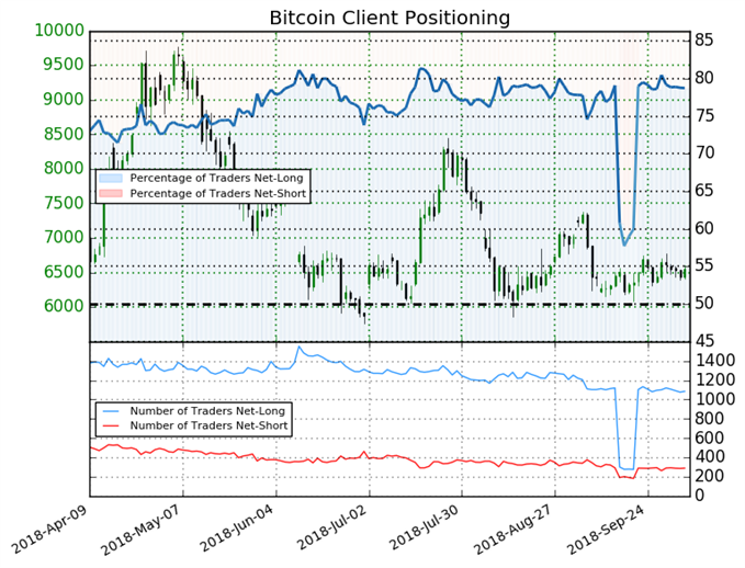Bitcoin Client Positioning Sentiment