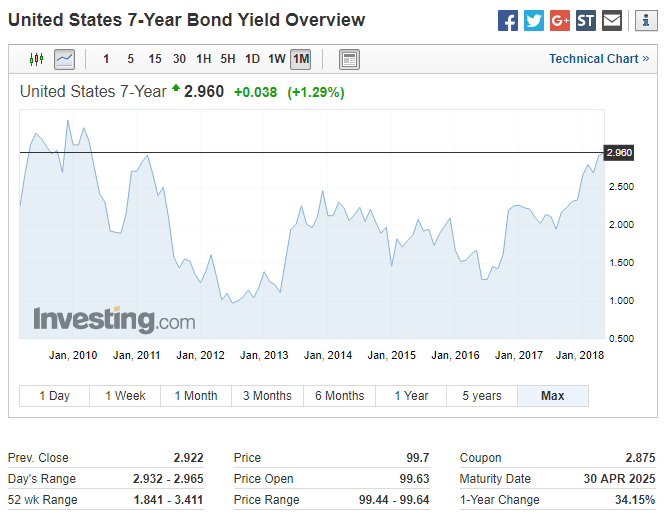 USD Rally Continues As US Bond Yields Rise Unabated
